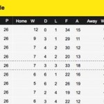 league_table